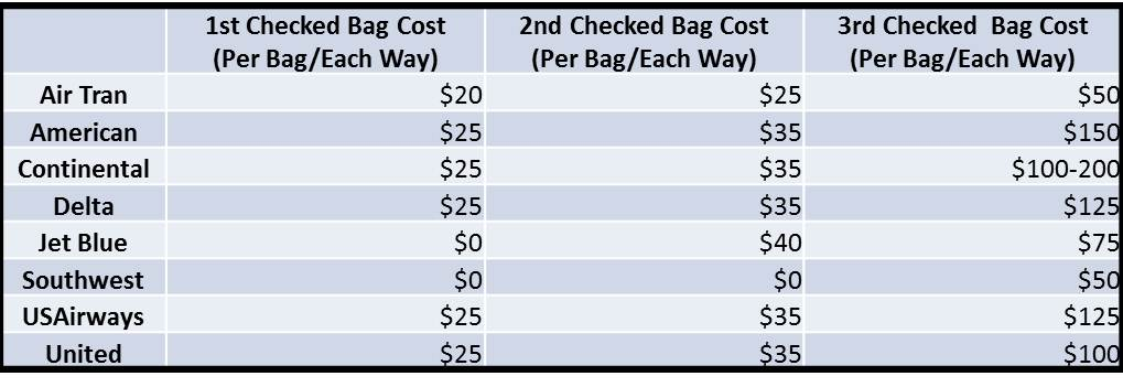Airline Checked Bag Fees and Restrictions