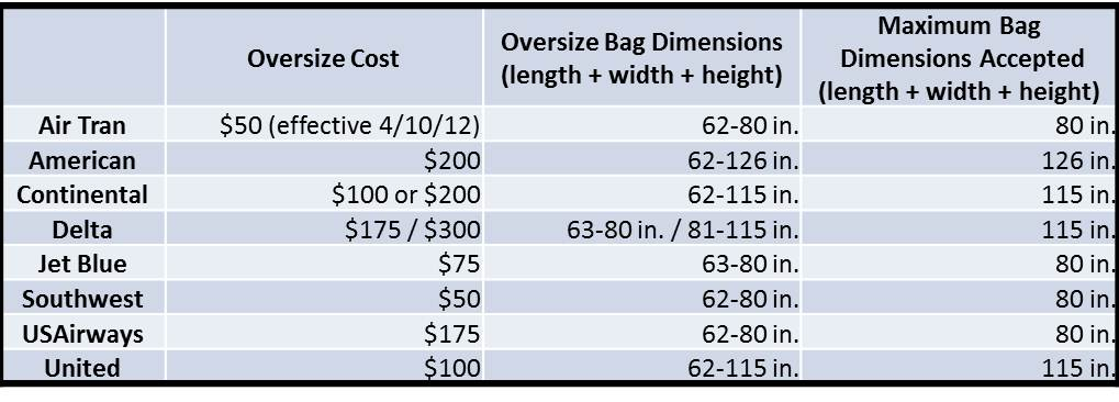 Airline Oversize Bag Fees and Restrictions