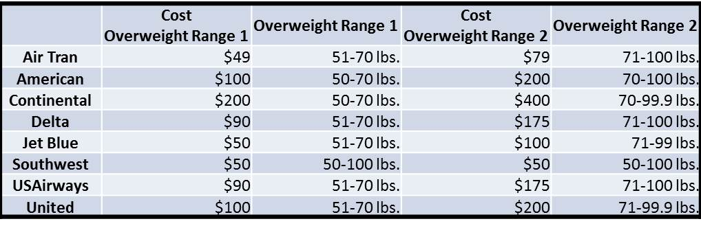 Airline Overweight Bag Fees